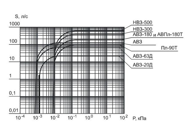 График производительности насосов серии АВЗ