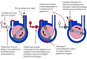 Принцип работы безмасляного пластинчато-роторного насоса