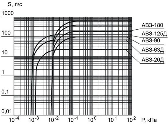 График эффективности АВЗ 180