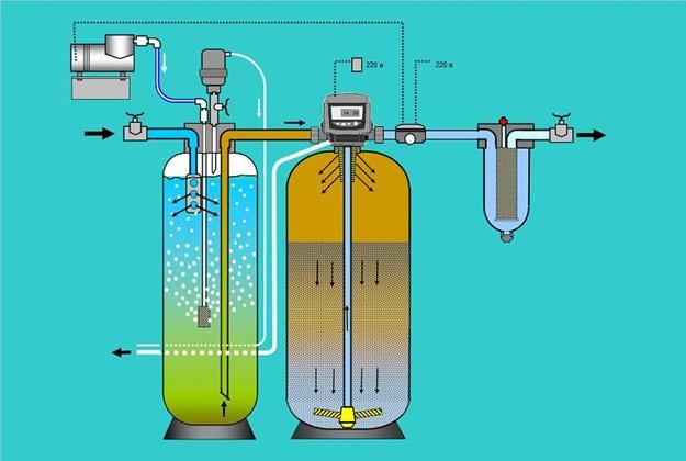 Аэрационная система очистки воды