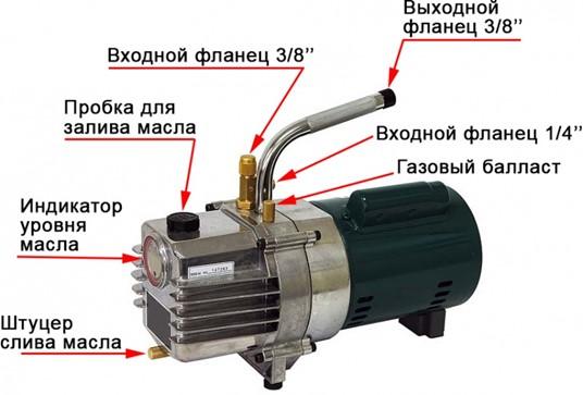 Внешние элементы вакуумного насоса