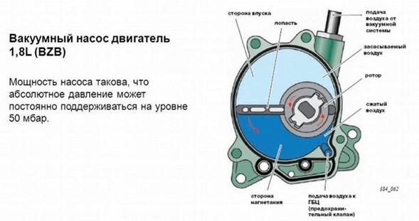 Принцип функционирования вакуум насоса