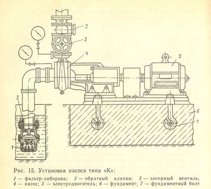 Принцип монтажа вакуумной установки к фундаменту