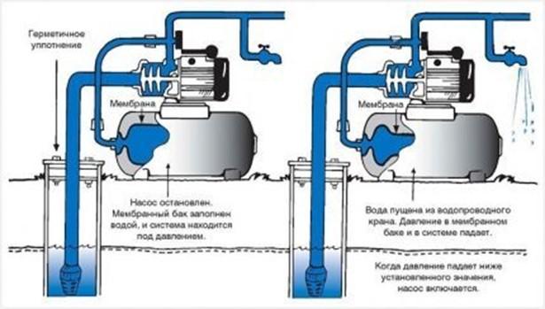 Работа гидроаккумулятора в насосной станции