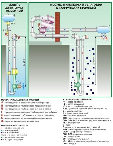 Работа эжекторной вакуумной системы