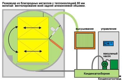 Принцип устройства вакуумной камеры