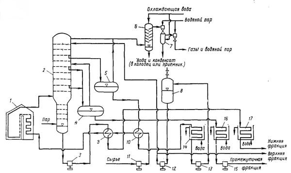 Схема вакуумной установки для нефтеперерабатывающего завода