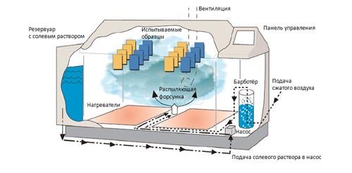 Схема работы камеры соляного тумана