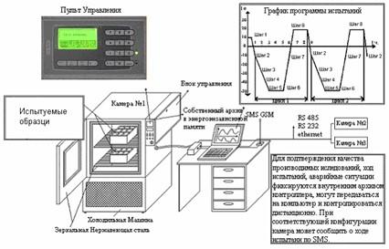 Схема конструкции камеры тепло-холод