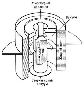 Принцип действия криогенного насоса