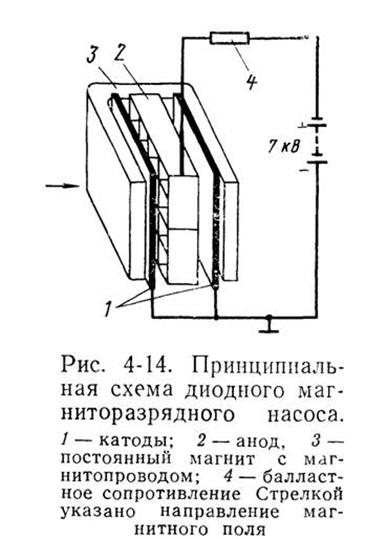 Принцип действия магниторазрядного насоса