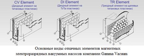 Основные виды откачных элементов магниторазрядных насосов
