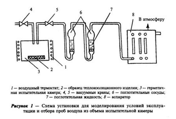 Схема установки для моделирования условий эксплуатации и отбора проб воздуха