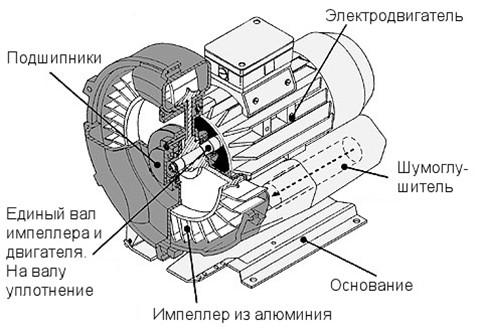 Рабочая схема воздуходувки Becker