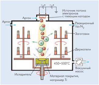 Принцип действия жидкофазной эпитаксии