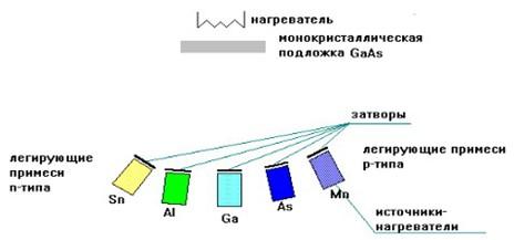 Методы получения тонких пленок при помощи газофазной эпитаксии