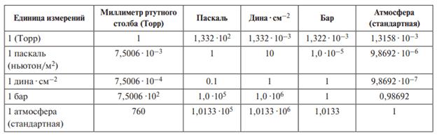 Таблица диапазонов давления