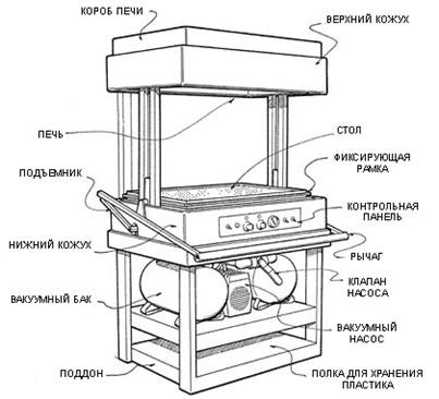Схема вакуум формовочного устройства