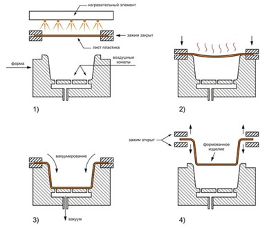 Процесс формирования пластикового изделия
