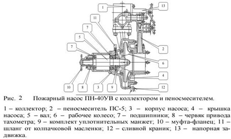 Конструктивные элементы вакуумного насоса пожарной машины