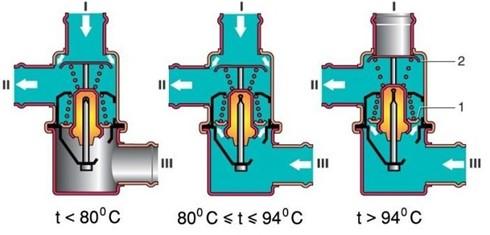 Температура срабатывания клапана терморегулятора