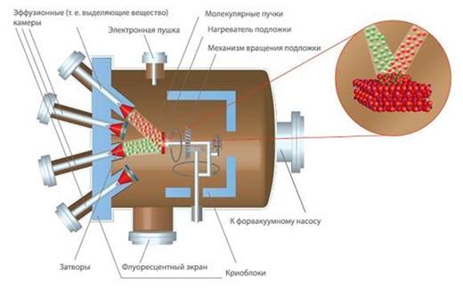 Схема устройства для молекулярной эпитаксии