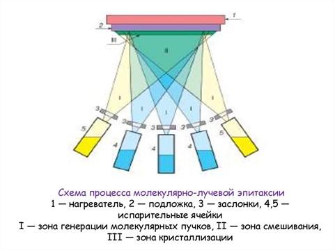 Схема процесса молекулярно-лучевой эпитаксии
