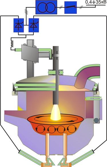 Ввод электрода в дуговую печь