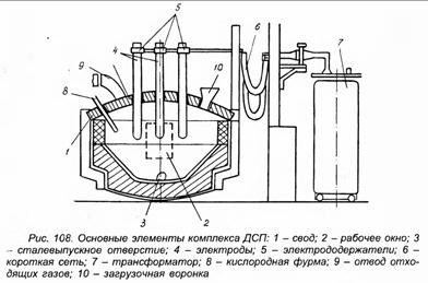 Конструктивные элементы печи ДСП