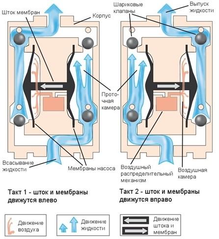 Принцип работы мембранного компрессора для пруда