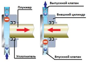 Устройство и принцип работы плунжерного насоса