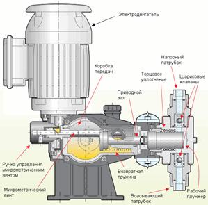 Конструктивная схема плунжерного насоса