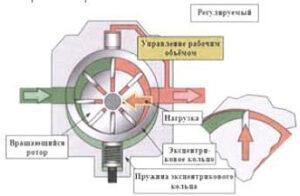 Схема принципа работы насосов НПЛ